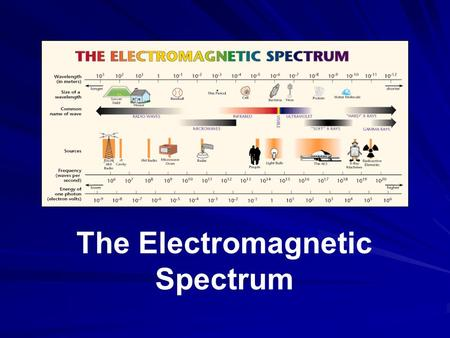 The Electromagnetic Spectrum. Electromagnetic Spectrum—name for the range of electromagnetic waves when placed in order of increasing frequency RADIO.