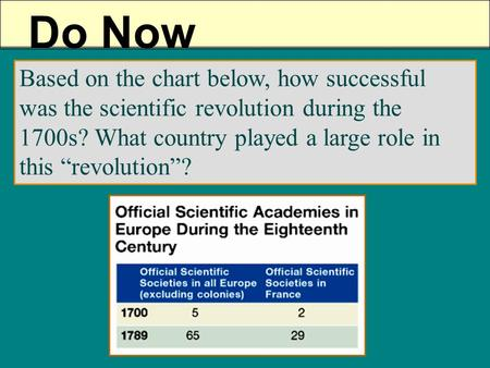 "Do Now Based on the chart below, how successful was the scientific revolution during the 1700s? What country played a large role in this ""revolution""?"