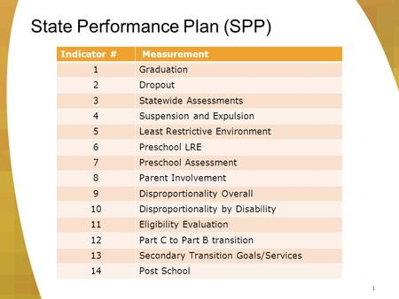 1 State Performance Plan (SPP) Indicator # Measurement 1Graduation 2Dropout 3Statewide Assessments 4Suspension and Expulsion 5Least Restrictive Environment.