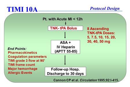 TIMI 10A Protocol Design TNK- tPA Bolus ASA + IV Heparin (APTT 55-85) Follow-up Hosp. Discharge to 30 days Pt. with Acute MI < 12h End Points: Pharmacokinetics.