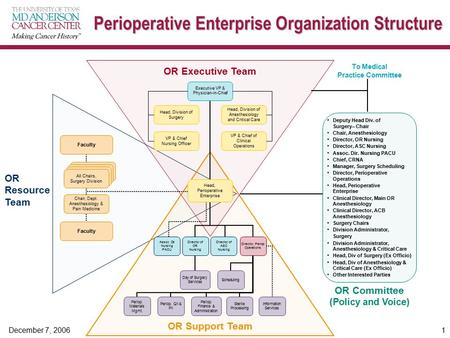 December 7, 2006 1 Perioperative Enterprise Organization Structure OR Executive Team Deputy Head Div. of Surgery– Chair Chair, Anesthesiology Director,