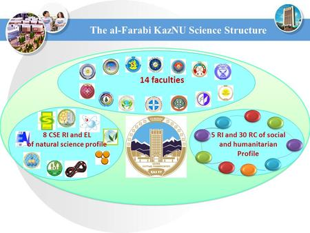 The al-Farabi KazNU Science Structure 8 CSE RI and EL of natural science profile 14 faculties 5 RI and 30 RC of social and humanitarian Profile.