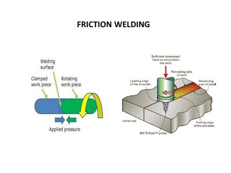 FRICTION WELDING. Friction Welding Friction Welding is a Solid State Welding process, in which two cylindrical parts are brought in contact by a friction.