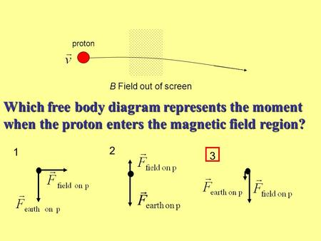 Which free body diagram represents the moment when the proton enters the magnetic field region? 1 3 proton B Field out of screen 2 ponearth F 