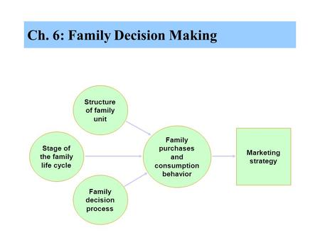 Ch. 6: Family Decision Making Family purchases and consumption behavior Marketing strategy Structure of family unit Stage of the family life cycle Family.