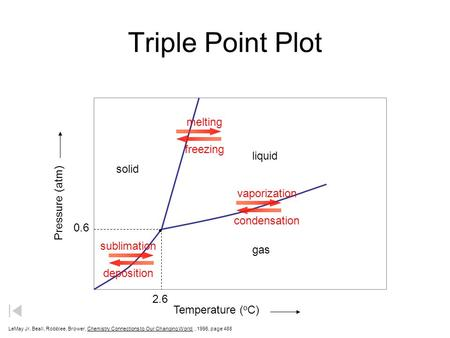 Triple Point Plot LeMay Jr, Beall, Robblee, Brower, Chemistry Connections to Our Changing World, 1996, page 488 solid liquid gas melting freezing sublimation.