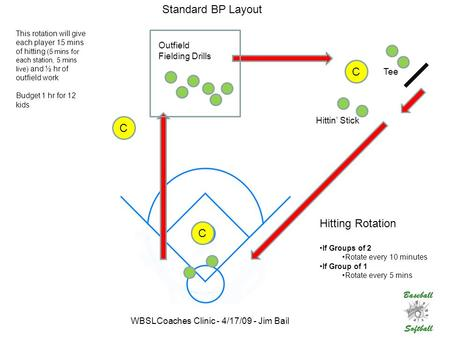 C C C Standard BP Layout Hitting Rotation If Groups of 2 Rotate every 10 minutes If Group of 1 Rotate every 5 mins Tee Hittin' Stick Outfield Fielding.
