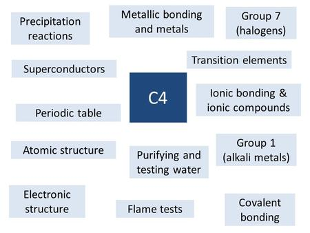 C4 Metallic bonding and metals Group 7 (halogens)