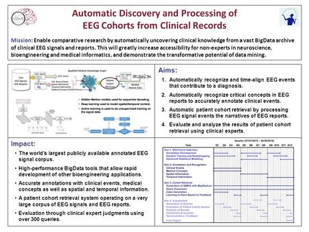 Automatic Discovery and Processing of EEG Cohorts from Clinical Records Mission: Enable comparative research by automatically uncovering clinical knowledge.