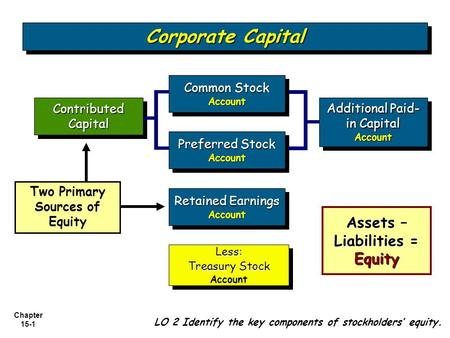 Chapter 15-1 Contributed Capital Retained Earnings Account Account Additional Paid- in Capital Account Account Less: Treasury Stock AccountLess: Treasury.
