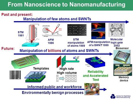 From Nanoscience to Nanomanufacturing STM manipulation of atoms 1989 AFM 1986 AFM manipulation of a SWNT 1999 Source: IBM Molecular logic gate 2002 Manipulation.