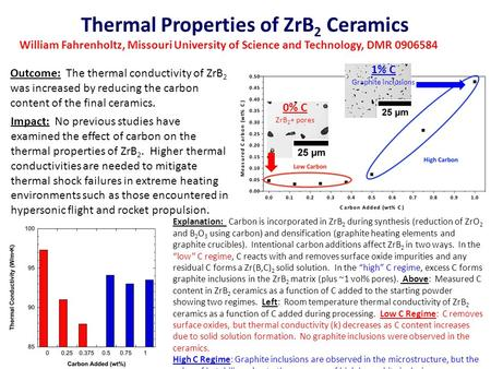Thermal Properties of ZrB 2 Ceramics William Fahrenholtz, Missouri University of Science and Technology, DMR 0906584 0% C ZrB 2 + pores 1% C Graphite inclusions.