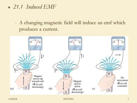 APHY201 1/4/2016 1 21.1 Induced EMF   A changing magnetic field will induce an emf which produces a current.