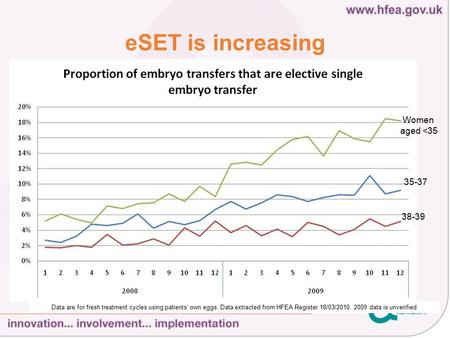 ESET is increasing Women aged <35 35-37 38-39 Data are for fresh treatment cycles using patients' own eggs. Data extracted from HFEA Register 18/03/2010.