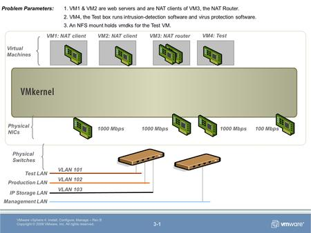 3-1 VMware vSphere 4: Install, Configure, Manage – Rev B Copyright © 2009 VMware, Inc. All rights reserved. Virtual Machines Physical Switches 1000 Mbps.