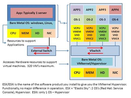 CPUMEMHDNIC Bare Metal OS: windows, Linux, … App: Typically 1 server External Switch Resources to support Applications Bare Metal OS: VMkernel/Hypervisor.
