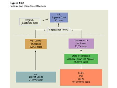 How Do Justices Make Decisions? Models of Court Decision Making: Legal Model –Judges make decisions based on stare decisis (precedent) Attitudinal.