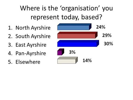 Where is the 'organisation' you represent today, based? 1.North Ayrshire 2.South Ayrshire 3.East Ayrshire 4.Pan-Ayrshire 5.Elsewhere.