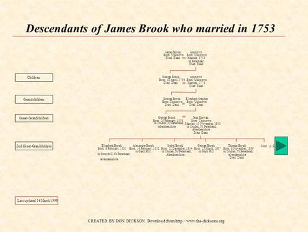 CREATED BY DON DICKSON. Download from  Descendants of James Brook who married in 1753 James Brook Born: Unknown Died: Dead unknown.
