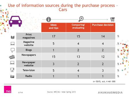 © TNS Source: NRS MG + total Spring 2015 Use of information sources during the purchase process – Cars Ideas and tips Comparing/ evaluating Purchase decision.