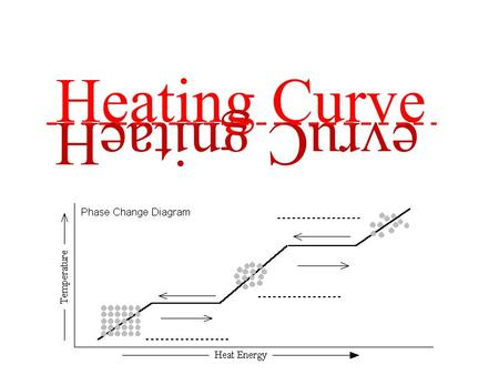 Heating Curve evruC gnitaeH. Plateau: Energy needed to overcome the IMFs in the solid. All added heat is used to overcome these forces, NOT increase.