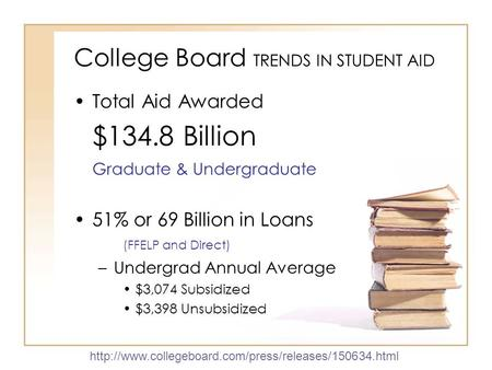 College Board TRENDS IN STUDENT AID Total Aid Awarded $134.8 Billion Graduate & Undergraduate 51% or 69 Billion in Loans (FFELP and Direct) –Undergrad.