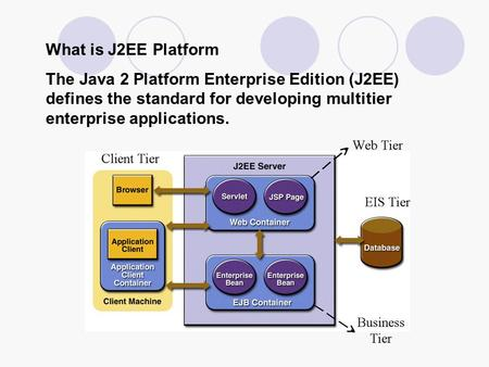 What is J2EE Platform The Java 2 Platform Enterprise Edition (J2EE) defines the standard for developing multitier enterprise applications.