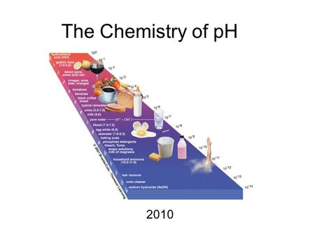 The Chemistry of pH 2010. What do we know? pH is a scale that runs from 0-14 Acids ( 7) Water is neutral (7) Measures the concentration of H + (and OH-)