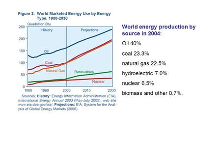 World energy production by source in 2004: Oil 40% coal 23.3% natural gas 22.5% hydroelectric 7.0% nuclear 6.5% biomass and other 0.7%.