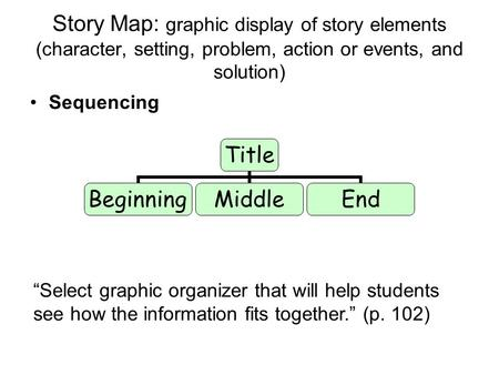 "Story Map: graphic display of story elements (character, setting, problem, action or events, and solution) Sequencing Title BeginningMiddleEnd ""Select."