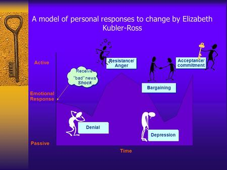 A model of personal responses to change by Elizabeth Kubler-Ross Time Receive Acceptance/ commitment Acceptance/ commitment Active Emotional Response Passive.