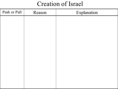 Creation of Israel Push or Pull Reason Explanation.