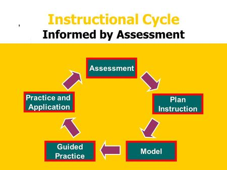 Instructional Cycle Informed by Assessment Plan Instruction Model Guided Practice Practice and Application Assessment.
