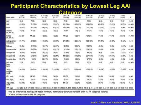 Participant Characteristics by Lowest Leg AAI Category Ann M. O'Hare, et al, Circulation 2006;113;388-393.