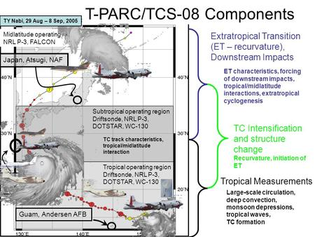 Japan, Atsugi, NAF Okinawa, Kadena AFB T-PARC/TCS-08 Components Guam, Andersen AFB ET characteristics, forcing of downstream impacts, tropical/midlatitude.