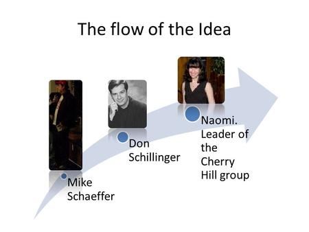 The flow of the Idea Mike Schaeffer Don Schillinger Naomi. Leader of the Cherry Hill group.