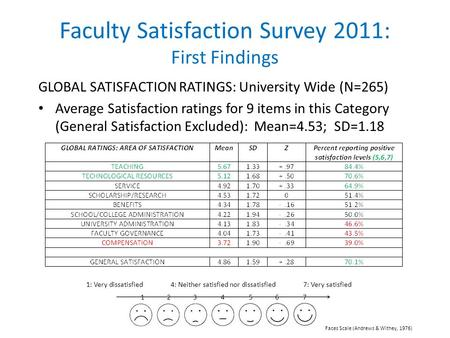 Faculty Satisfaction Survey 2011: First Findings GLOBAL SATISFACTION RATINGS: University Wide (N=265) Average Satisfaction ratings for 9 items in this.