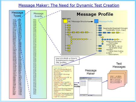 Message Profile Message Maker: The Need for Dynamic Test Creation