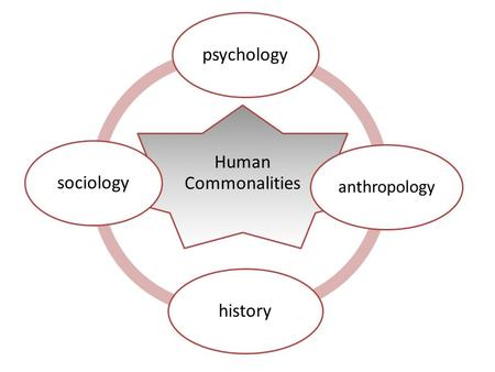 Human Commonalities psychology anthropology historysociology.
