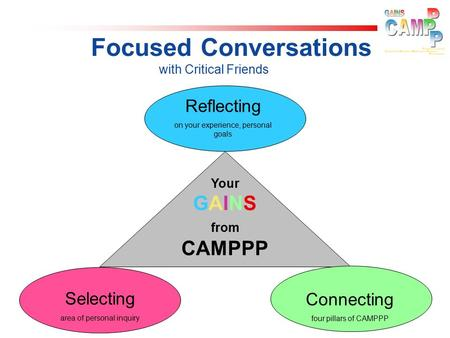 Focused Conversations with Critical Friends Connecting four pillars of CAMPPP Selecting area of personal inquiry Reflecting on your experience, personal.