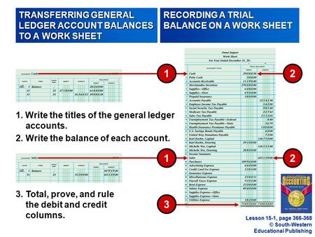 © South-Western Educational Publishing 3 3.Total, prove, and rule the debit and credit columns. 1. Write the titles of the general ledger accounts. 2.Write.