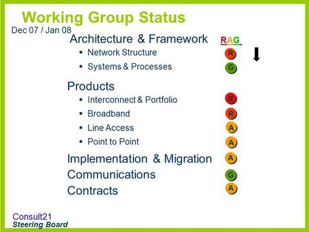 Consult21 Steering Board Working Group Status RAGRAG Dec 07 / Jan 08 Architecture & Framework  Network Structure  Systems & Processes Products  Interconnect.