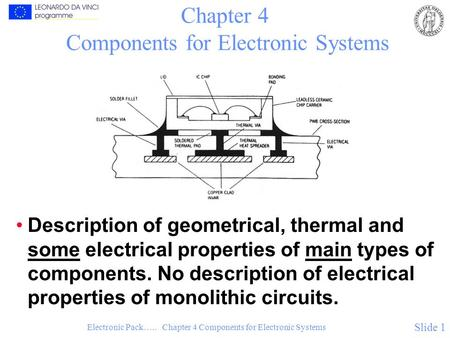 Electronic Pack….. Chapter 4 Components for Electronic Systems Slide 1 Chapter 4 Components for Electronic Systems Description of geometrical, thermal.