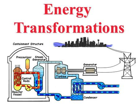 EnergyTransformations. The Law of Conservation of Energy Energy cannot be created or destroyed. Energy Transformation Energy only changes from one form.