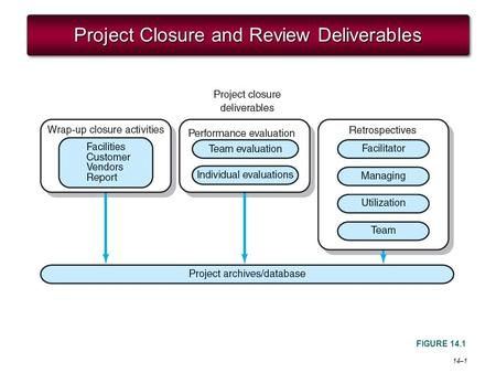 14–1 Project Closure and Review Deliverables FIGURE 14.1.