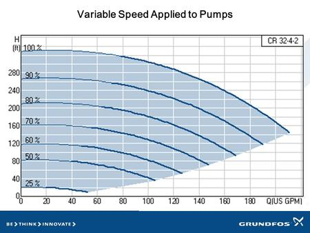 Variable Speed Applied to Pumps. Life Cycle Costs - Courtesy of Hydraulic Institute and Europump Initial cost is not the only cost associated with a pump.