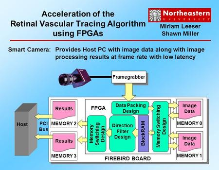 Acceleration of the Retinal Vascular Tracing Algorithm using FPGAs Direction Filter Design FPGA FIREBIRD BOARD Framegrabber PCI Bus Host Data Packing Design.