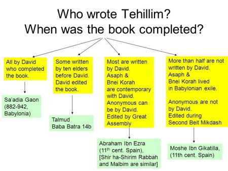 Who wrote Tehillim? When was the book completed? All by David who completed the book. Some written by ten elders before David. David edited the book. More.
