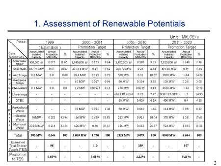 1. Assessment of Renewable Potentials Unit : MKLOE / y 2.
