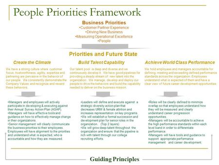 People Priorities Framework Business Priorities Customer Partner Experience Driving New Business Measuring Operational Excellence People Priorities and.